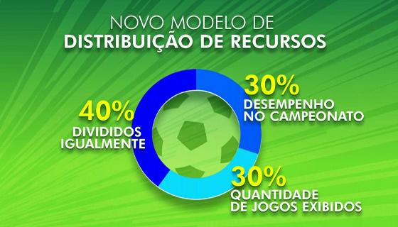 A distribuição de cotas do Brasileirão a partir de 2019, segundo a Rede Globo. Crédito: Globo/reprodução