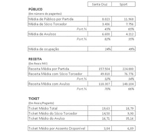 A relação público/renda de Sport e Santa no Brasileirão 2016. Crédito: Itaú/reprodução