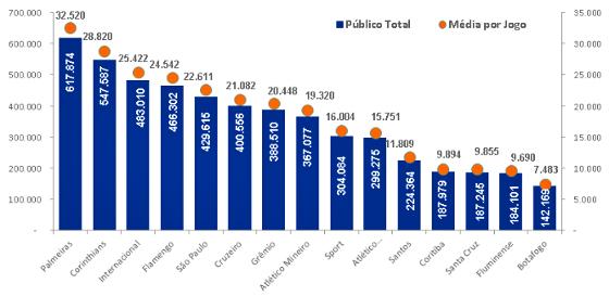 Ranking de público do Brasileirão 2016. Crédito: Itaú/reprodução