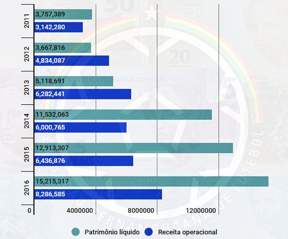 O balanço financeiro da Federação Pernambucana de Futebol de 2011 a 2016. Arte: Cassio Zirpoli/DP