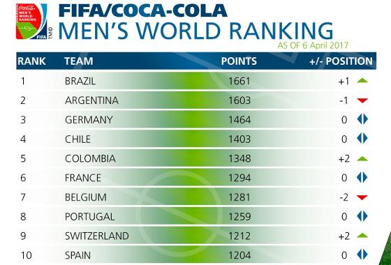 Ranking da Fifa em abril de 2017. Crédito: Fifa/twitter