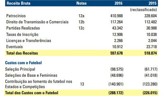 O relatório financeiro da CBF sobre o ano de 2016. Crédito: CBF/reprodução