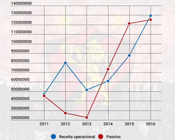 O balanço financeiro do Sport de 2011 a 2016. Arte: Cassio Zirpoli/DP