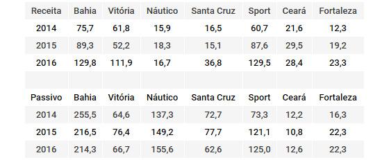 Balanço financeiro dos maiores clubes do Nordeste no triênio 2014-2016. Quadro: Cassio Zirpoli/DP