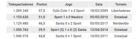 Os jogos do futebol pernambucano com mais de 1 milhão de telespectadores no Recife. Arte: Cassio Zirpoli/DP