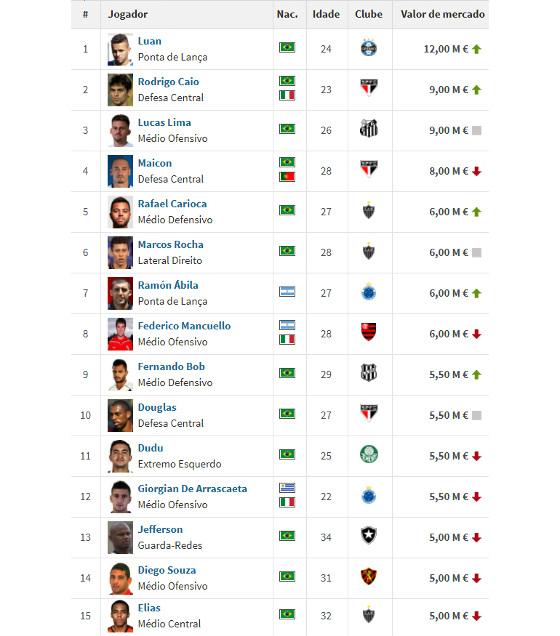 Os 15 jogadores mais valorizados da Série A de 2017, em maio. Crédito: Transfermakt/reprodução