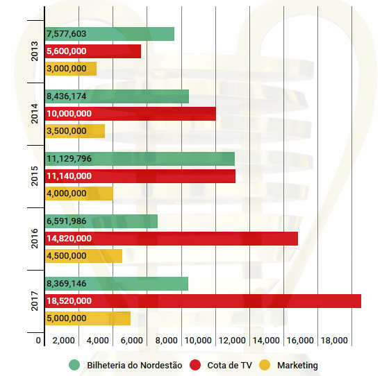 Bilheteria, Cotas de TV e marketing do Nordestão, de 2013 a 2017. Arte: Cassio Zirpoli/Infogram