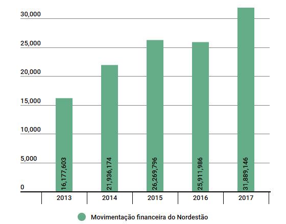 A movimentação financeira do Nordestão de 2013 a 2017. Arte: Cassio Zirpoli/Infogram