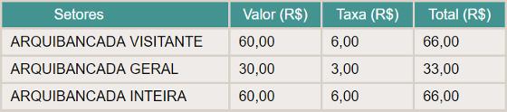 Valores dos ingressos para a final do Campeonato Pernambucano de 2017. Crédito: Bilhete Certo/reprodução (bilhetecerto.com.br)