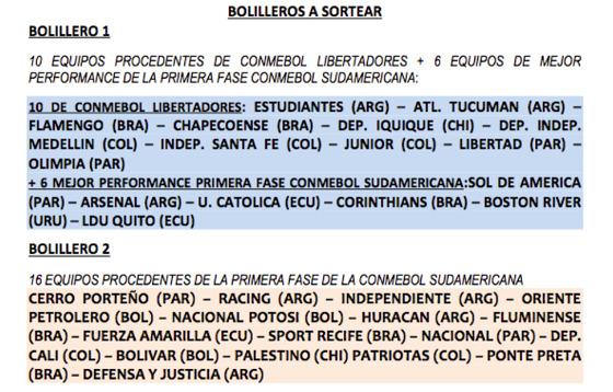 Os 2 potes do sorteio ad Copa Sul-Americana de 2017. Crédito: Conmebol/divulgação