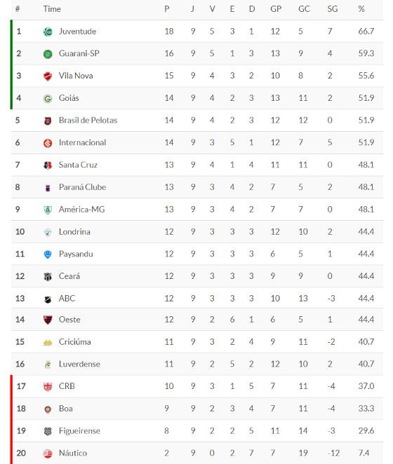 Classificacao Da Serie B 2017 9ª Rodada Blog De Esportes