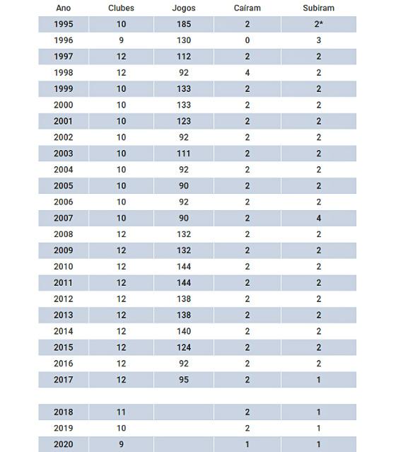 A movimentação dos clubes no Campeonato Pernambucano, de 1995 a 2017