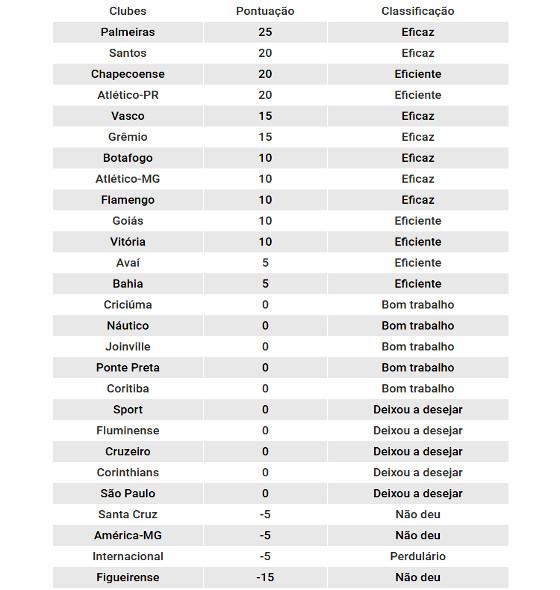 Ranking de eficiência esportivo-financeira no futebol brasileiro em 2016. Crédito: Itaú BBA