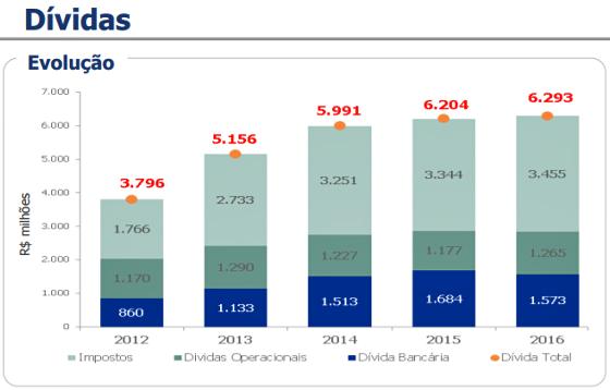 Ranking de dívidas dos 27 clubes principais brasileiros de 2012 a 2016. Crédito: Itaú BBA