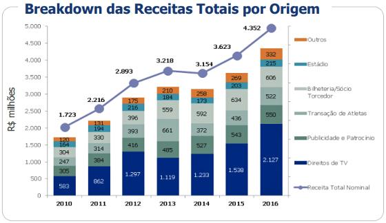 Divisão de receita dos 27 clubes brasileiros analisados pelo Itaú BBA em 2016