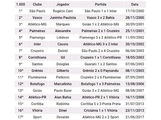 Os jogadores que marcaram os gols de número 1.000 na Série A. Arte: Cassio Zirpoli/DP