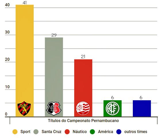 O ranking de títulos pernambucanos de futebol, de 1915 a 2017. Arte: Cassio Zirpoli/DP