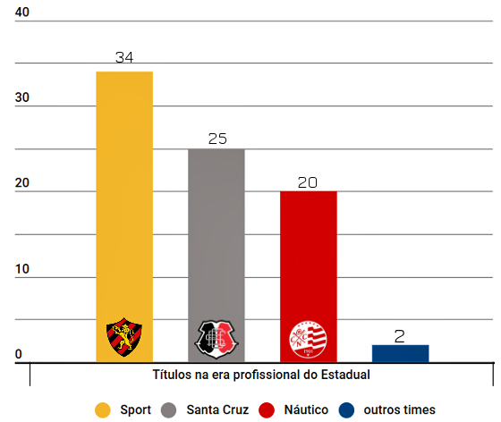 O ranking de títulos pernambucanos de futebol na era profissional, de 1915 a 2017. Arte: Cassio Zirpoli/DP
