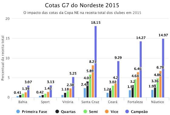 """Comparativo """"cotas do Nordestão 2015 x faturamento anual (2015)"""". Crédito: Tiago Nunes/twitter (@TiagoJNunes)"""