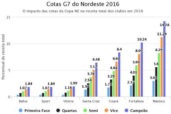 """Comparativo """"cotas do Nordestão 2018 x faturamento anual (2016)"""". Crédito: Tiago Nunes/twitter (@TiagoJNunes)"""