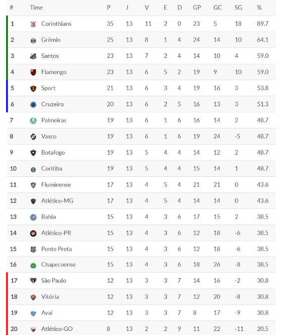 A classificação da 13ª rodada da Série A de 2017. Crédito: Superesportes