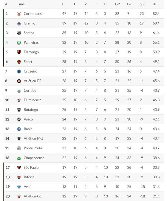 Classificacao Da Serie A 2017 19ª Rodada Blog De Esportes