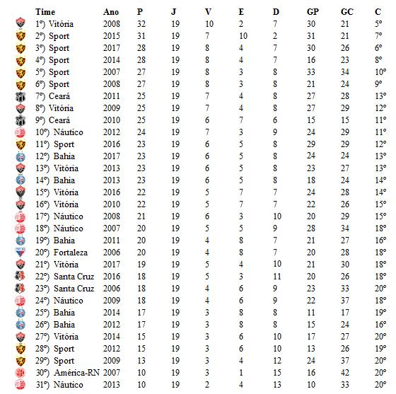 Campanhas dos clubes nordestinos no 1º turno da Série A desde 2006. Crédito: Cassio Zirpoli/DP