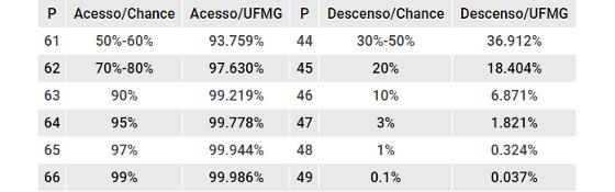 As projeções de campanha para acesso e rebaixamento na Série B de 2017
