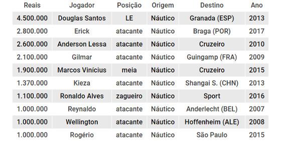 As maiores vendas do Náutico no Plano Real. Crédito: Cassio Zirpoli/DP