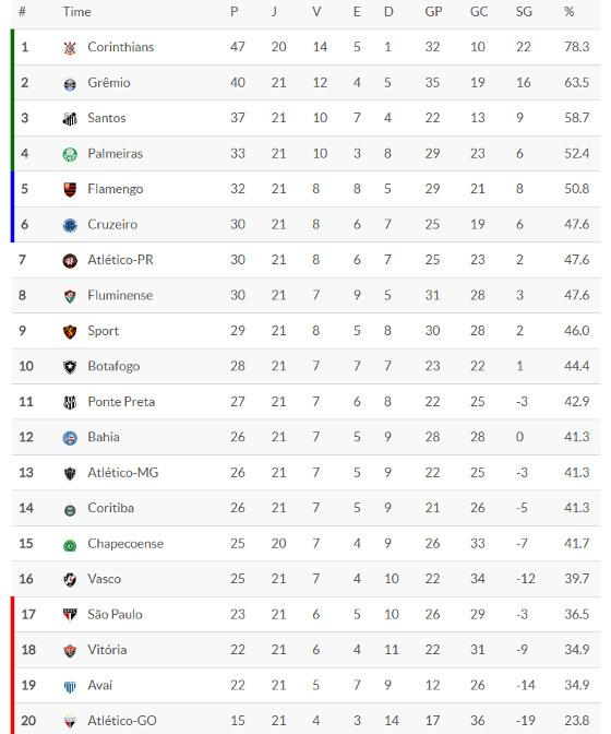 Classificacao Da Serie A 2017 21ª Rodada Blog De Esportes