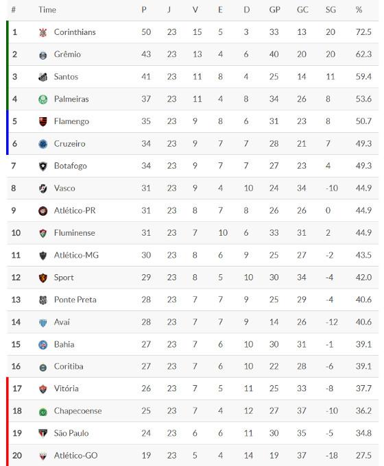 Classificacao Da Serie A 2017 23ª Rodada Blog De Esportes