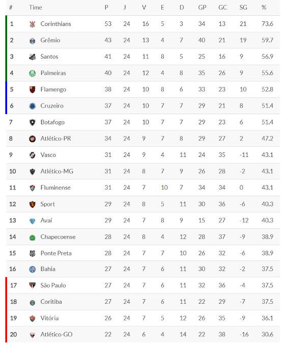 Classificacao Da Serie A 2017 24ª Rodada Blog De Esportes