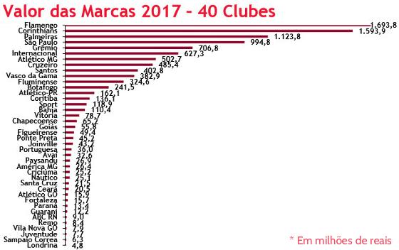 A avaliação das marcas dos clubes em 2017. Crédito: BDO