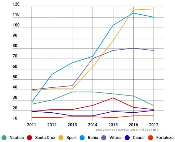 As projeções das marcas dos maiores clubes do Nordeste de 2011 a 2017, via BDO. Arte: Cassio Zirpoli/DP, via infogram