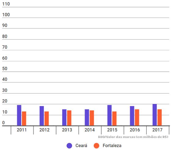 As projeções das marcas dos maiores clubes do Ceará de 2011 a 2017, via BDO. Arte: Cassio Zirpoli/DP, via infogram