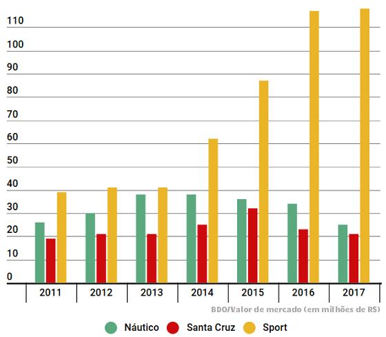 As projeções das marcas dos maiores clubes de Pernambuco de 2011 a 2017, via BDO. Arte: Cassio Zirpoli/DP, via infogram