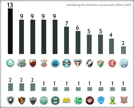 O ranking de campeões nacionais, de 1959 a 2017. Arte: Cassio Zirpoli/DP