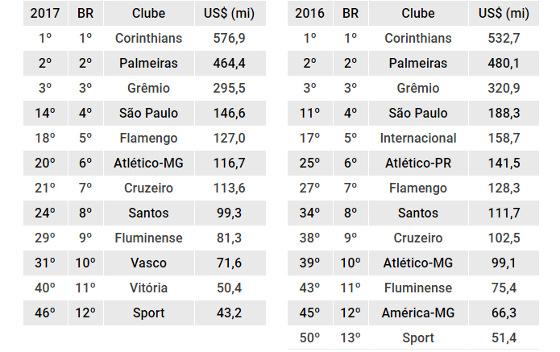 Os clubes brasileiros mais valiosos nas Américas, em 2017 e 2016, segundo a Forbes. Arte: Cassio Zirpoli/DP