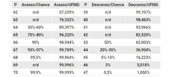 As projeções de campanha para acesso e rebaixamento na Série B de 2017 após 28 rodadas. Arte: Cassio Zirpoli/DP