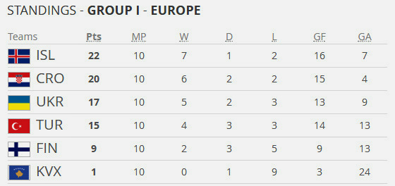 A classificação final do Grupo I das Eliminatórias da Uefa para o Mundial de 2018. Crédito: Fifa/site oficial