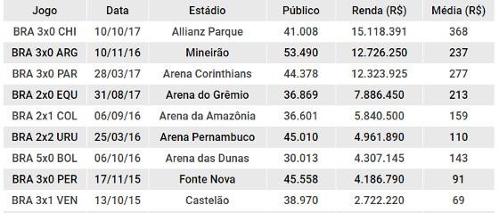 Balanço da Seleção Brasileira nas Eliminatórias da Copa 2018 jogando no Brasil. Arte: Cassio Zirpoli/DP