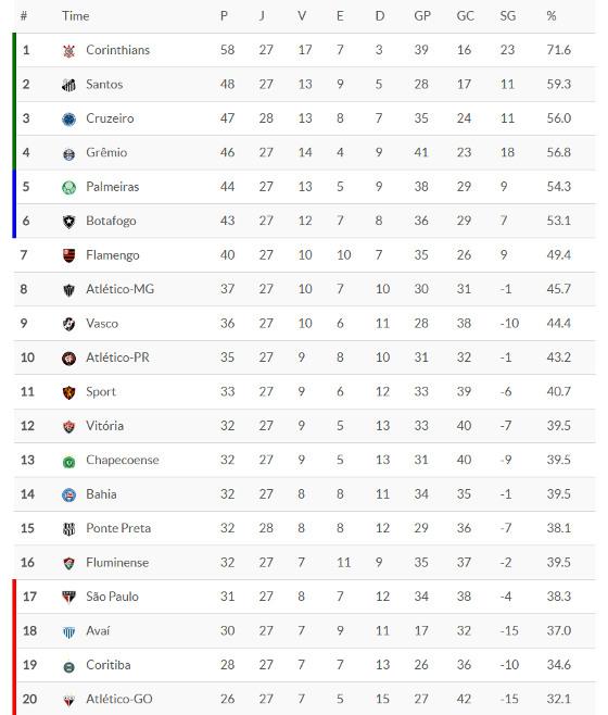 f123ab606f A classificação da Série A de 2017 após 27 rodadas. Crédito  Superesportes