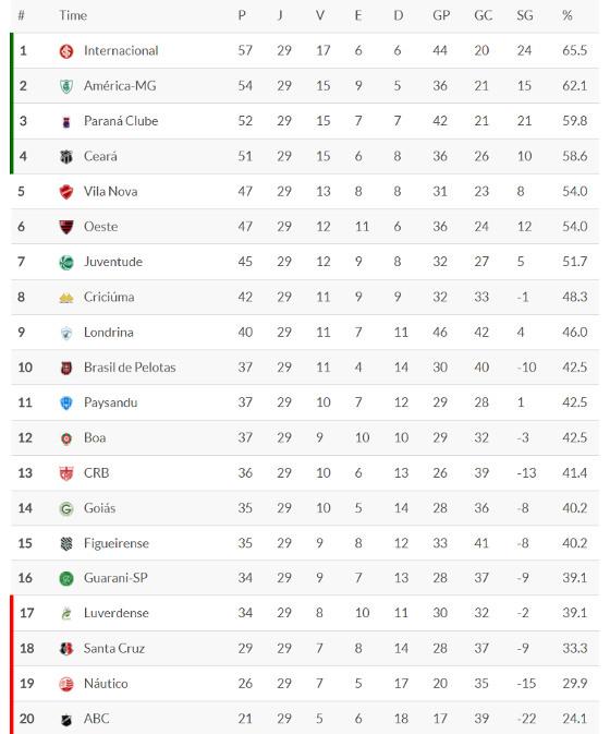 Classificacao Da Serie B 2017 29ª Rodada Blog De Esportes