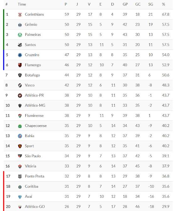 A classificação da 29ª rodada da Série A de 2017. Crédito: Superesportes