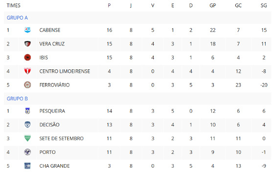 A classificação final da 1ª fase da Série A2 do Estadual 2017. Crédito: FPF/site oficial (reprodução)