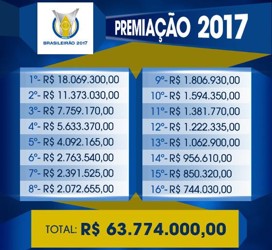 A premiação oficial do Campeonato Brasileiro de 2017. Crédito: CBF/site oficial