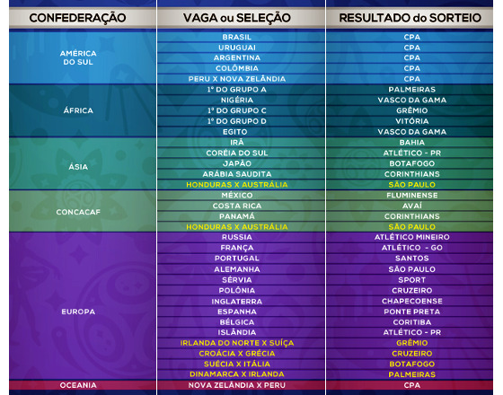 Os países selecionados pela CBF para que os analistas dos clubes brasileiros. Crédito: CBF
