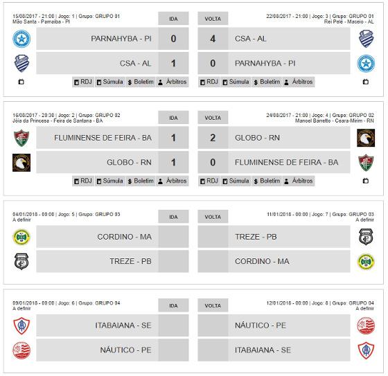 A fase preliminar da Copa do Nordeste de 2018. Crédito: CBF/reprodução