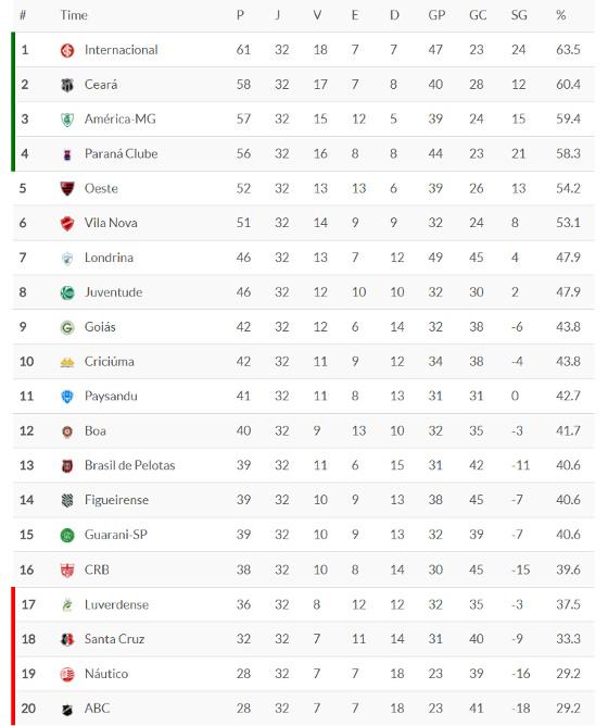 Classificacao Da Serie B 2017 32ª Rodada Blog De Esportes