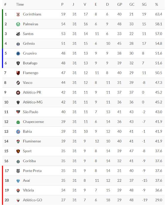 A classificação da Série A 2017 após 31 rodadas. Crédito: Superesportes